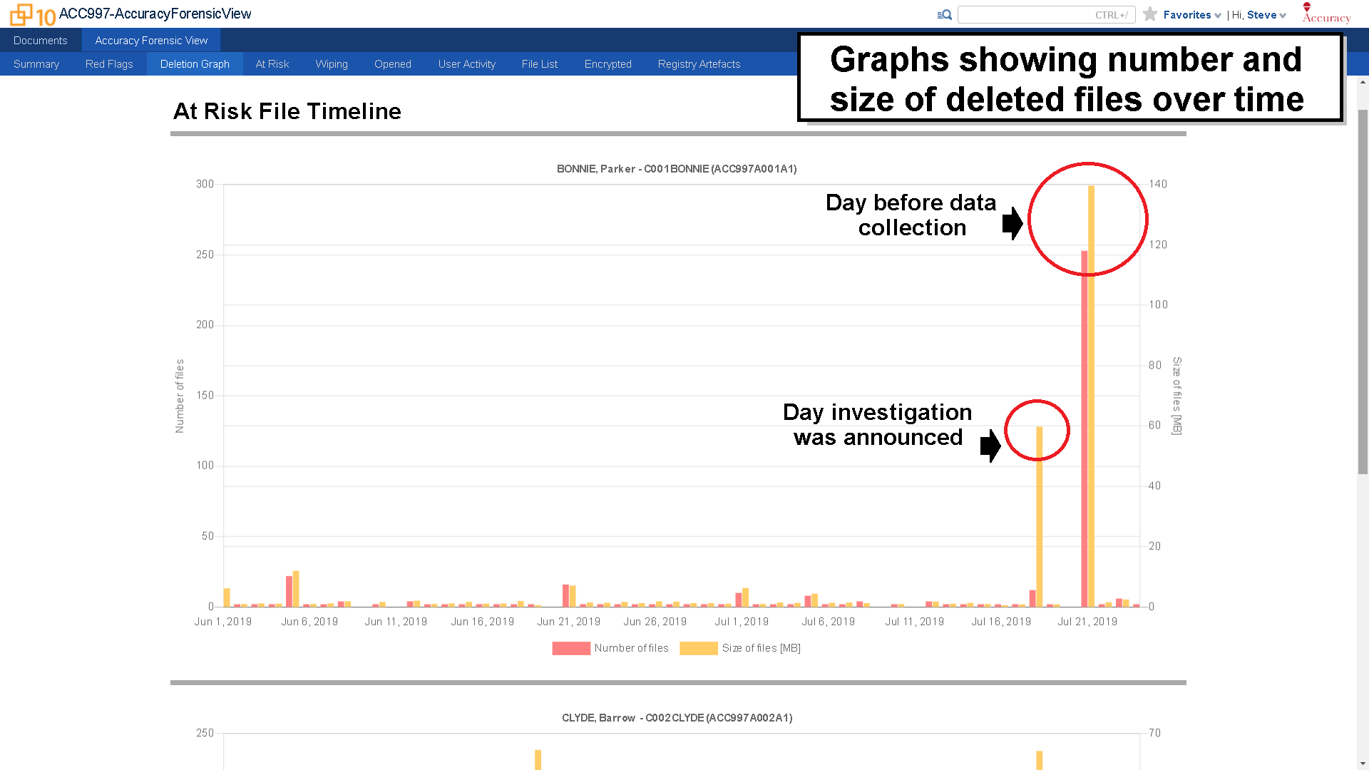 Accuracy by Accuracy Forensic View - Deletion Spike